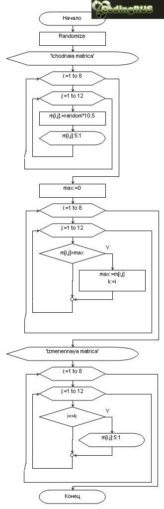 Удаление строки из матрицы содержащей наименьший элемент.