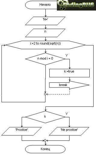 Вариант с циклом WHILE.  Исходный код для Delphi 7. Блок схема.