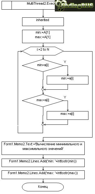...в отдельном потоке случайный массив А из N целых чисел в диапазоне от -999 до 999 выводит на экран эти числа.