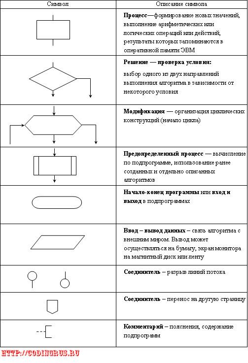 Блок схемы элементы.